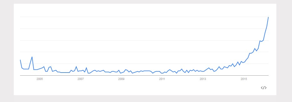 The Explosive Growth of Influencer Marketing according to Google Trends